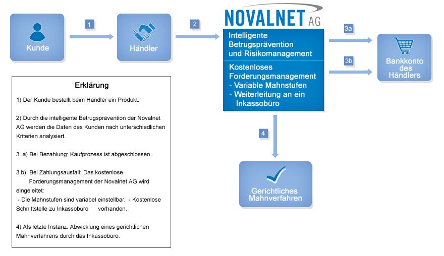 Kauf auf Rechnung mit der Novalnet