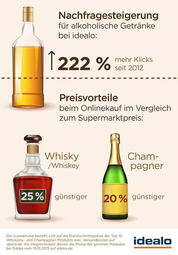 222 Prozent Zuwachs: Online-Handel für alkoholische Getränke boomt