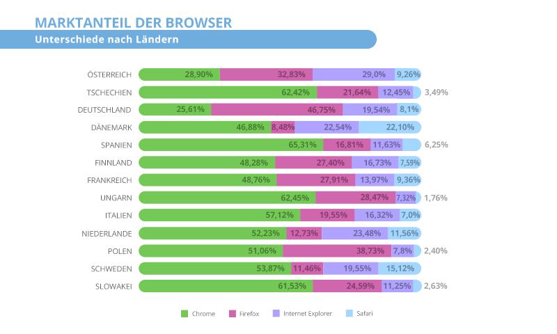 Marktanteil der browser