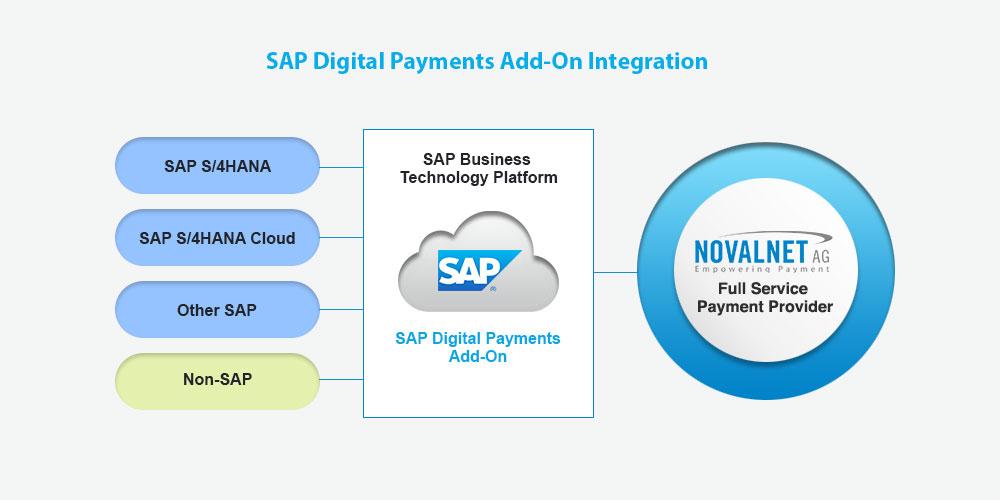 SAP Digital Payments Add-on-Integration